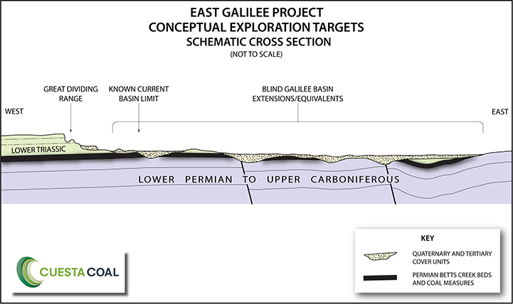 Cuesta Coal East Galilee Schematic Cross Section
