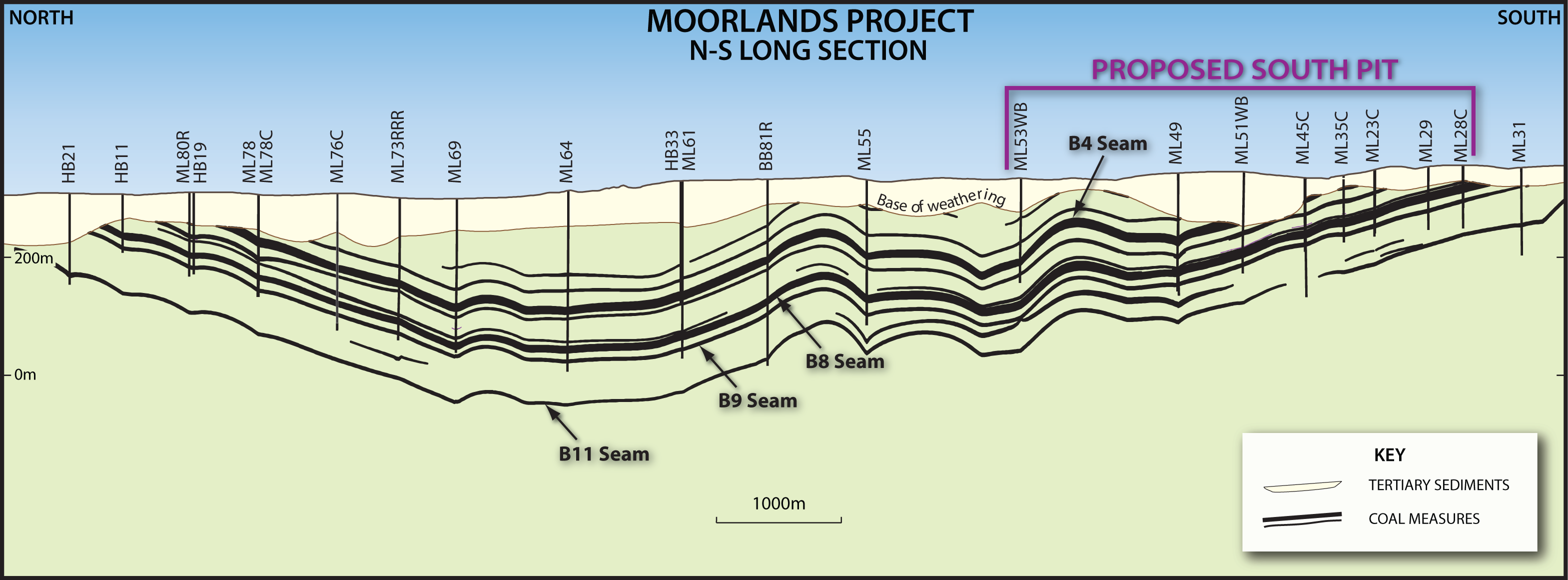 Moorlands Long Section & JORC Resources